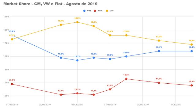 Market Share Brasil - montadoras de automóveis
