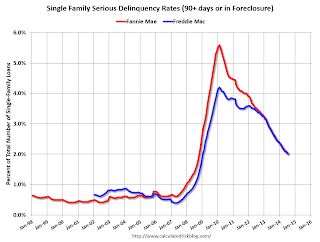 Fannie Freddie Seriously Delinquent Rate