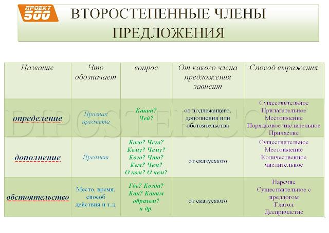Второстепенные члены предложения - наглядное пособие по русскому языку.