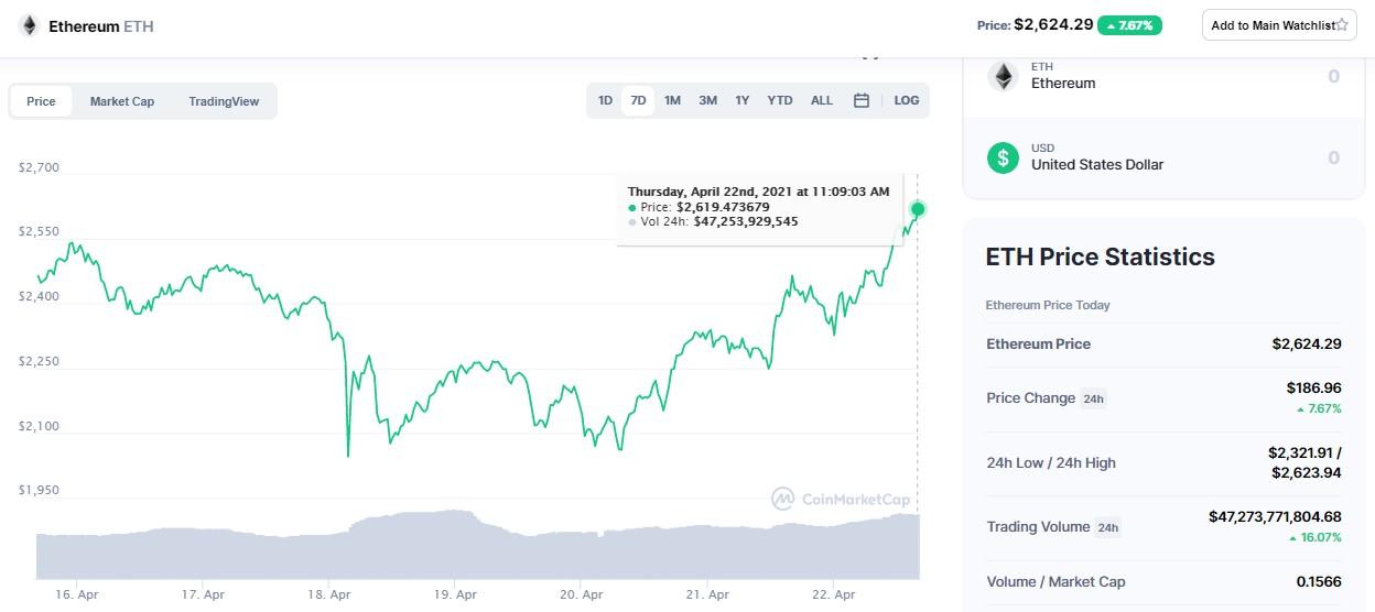 precio de ethereum 21 abril 2021
