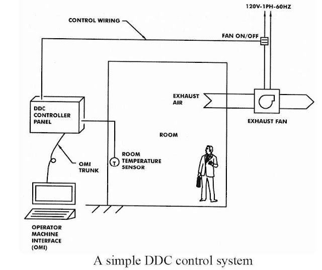 HVAC Control Systems and Building Automation System