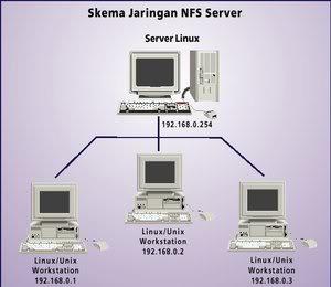 Sharing Antar Linux Dengan NFS