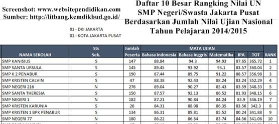 Daftar SMP Negeri dan Swasta Favorit Jakarta Pusat Berdasarkan Rangking Hasil UN 2015