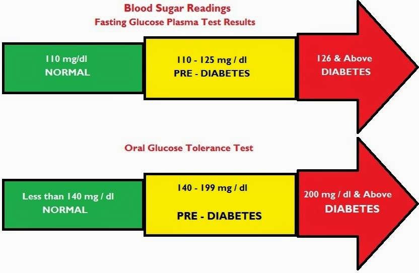 normal range for glucose in female adult jpg 1200x900