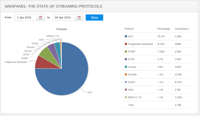 The State of Streaming Protocols April, 2016