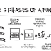 The Seven Phases Of An Effective Funnel