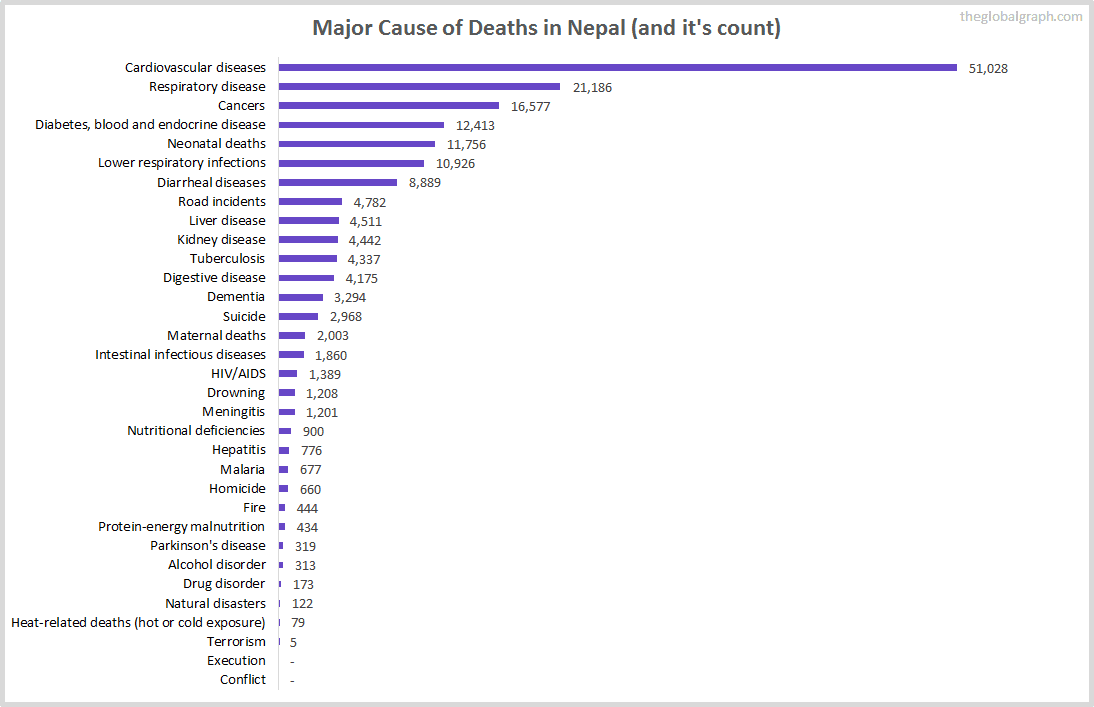 Major Cause of Deaths in Nepal (and it's count)