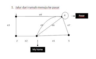 penerapan graf dalam jalur