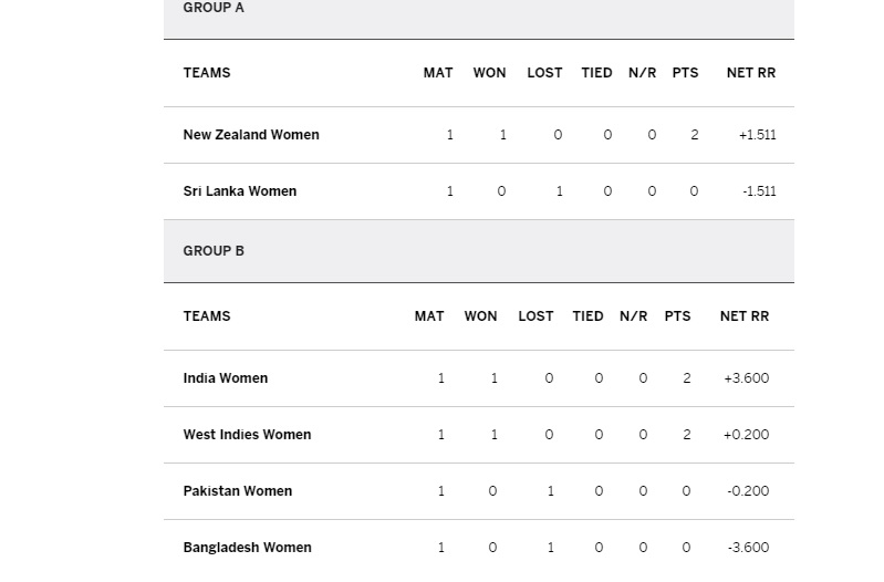 ICC World T20 Points Table - T20 World Cup Points Table - 2016