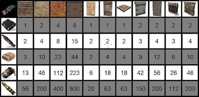 RUST Oyunu Bölüm 4: Evlere RAİD Atmak ve Sunucu Günlükleri