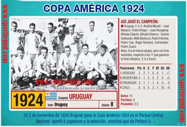كوبا امريكا 1924