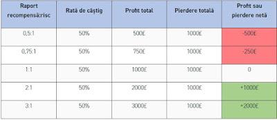 De ce este importantă în trading probabilitatea recompensă:risc?