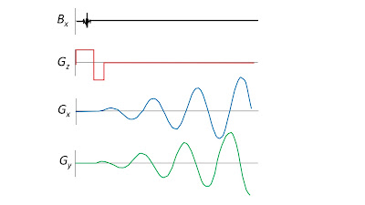 "A pulse sequence for spiral echo-planar imaging, based on Fig. 14 of ""Theory of Echo-Planar Imaging,"" by Mark Cohen in Echo-Planar Imaging: Theory, Technique and Application, edited by Schmitt, Stehling, and Turner."