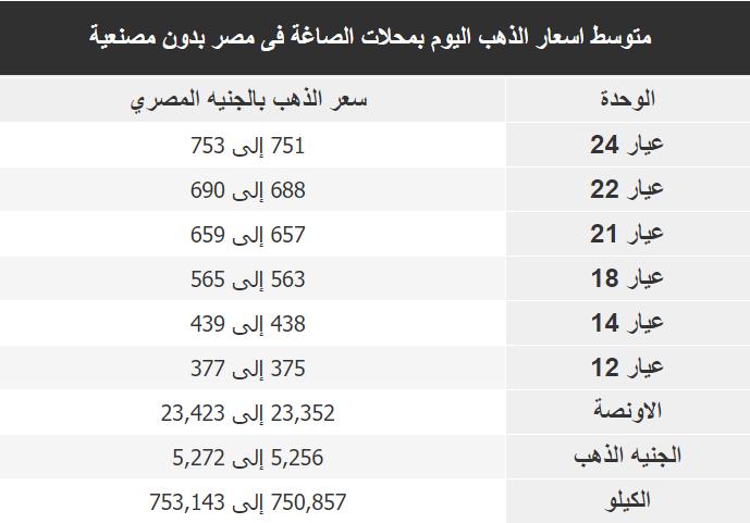 اسعار الذهب اليوم فى مصر Gold الجمعة 20 ديسمبر 2019