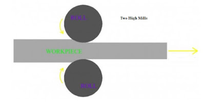 Two High Mills