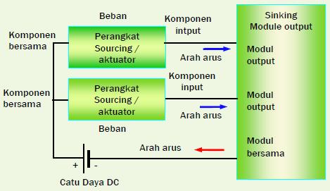 Gambar 11.8a: Modul Output DC (Current Sinking)