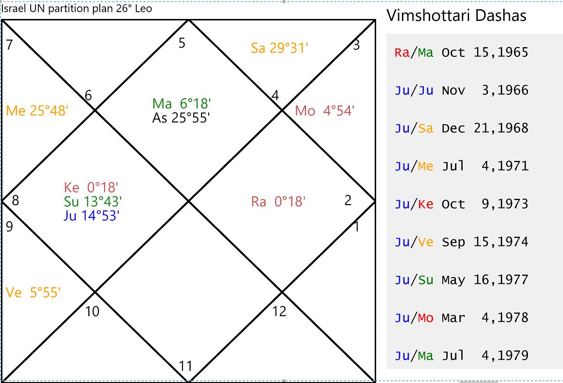 Vedic Astrology Chart | Wiring Diagram Database