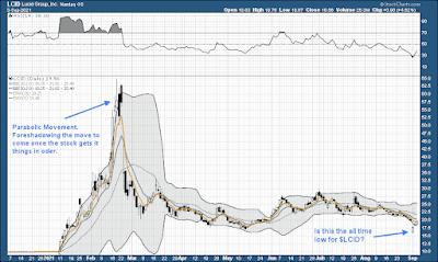 Lucid Motors Stock Chart Analysis Technical