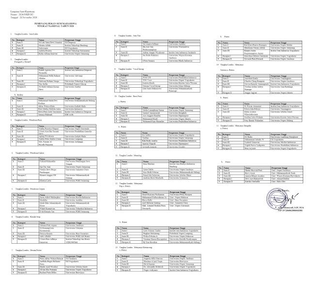 daftar pemenang peksiminas xv tahun 2020 tomatalikuang.com