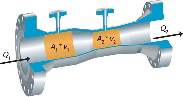 Dibujo de las secciones internas de un Tubo Venturi