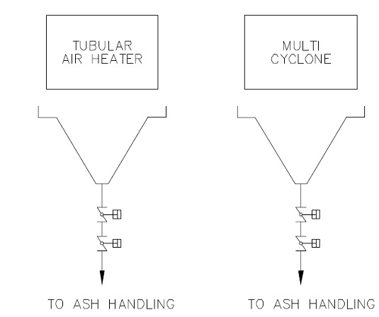 Steam Boiler: Ash Handling Equipment in Stoker Boiler