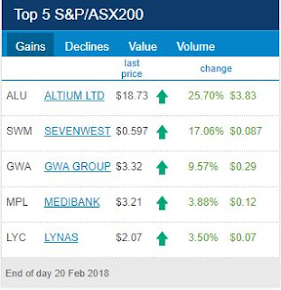 ASX Top 5 Gainers for 20th of February 2018