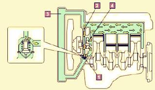 Cara kerja sistem pendingin radiator