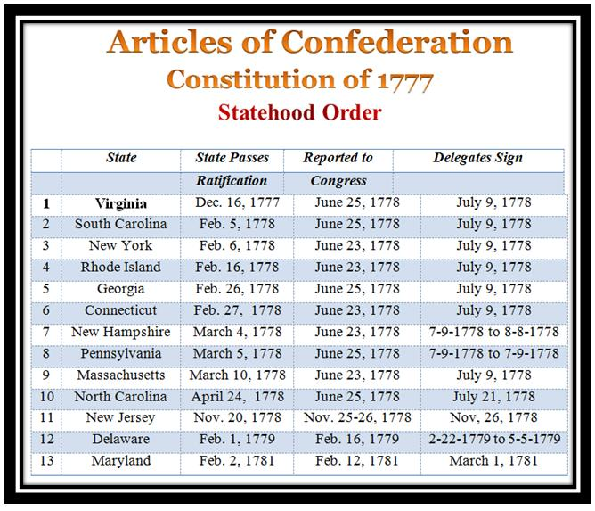 The weaknesses of the articles of confederation after its ratification