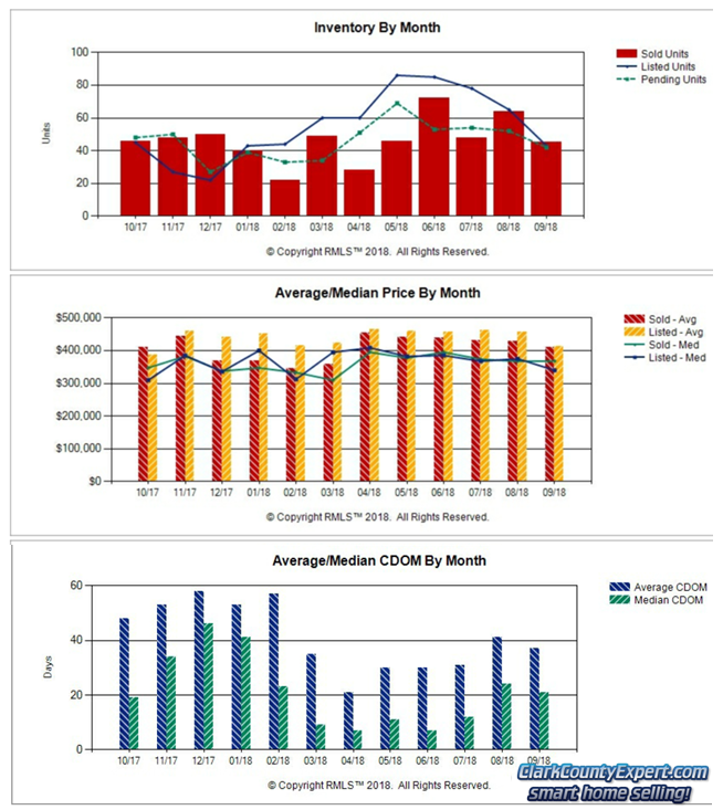 Charts of Battle Ground WA Resale Home Sales Trends in August 2018