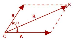 Ketika masih dibangku Sekolah Menengah Atas kelas X telah diajarkan mengenai rumus besara Materi Besaran Vektor (Pengertian, Rumus dan Contohnya)