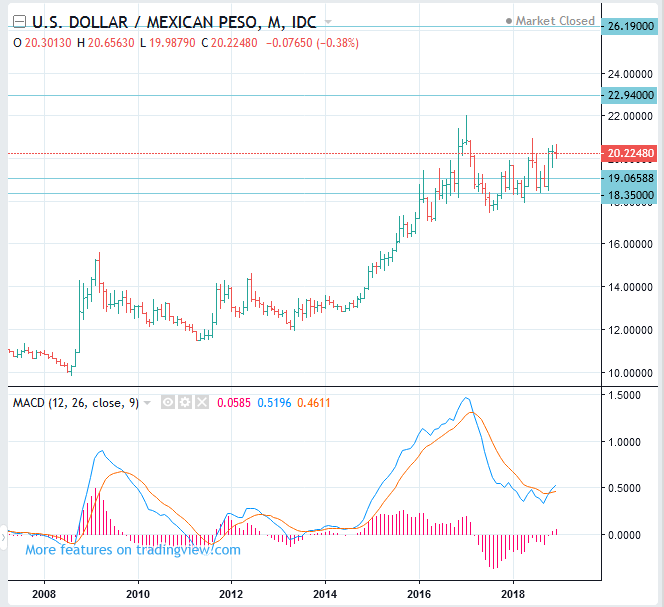 USDMXN Price Long Term Forecast (US Dollar to Mexican Peso rate) - BUY(Long)
