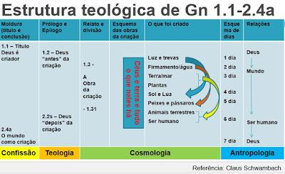 Estrutura teológica de Gênesis 1:1-2.4a