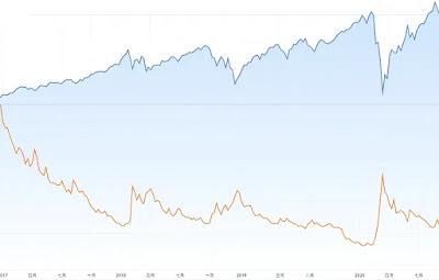 期富邦VIX:VIX走勢通常跟標普500指數相反