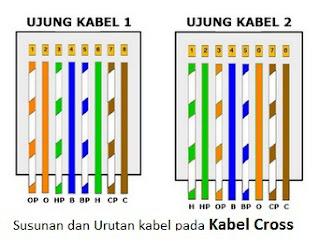 susunan kabel cross