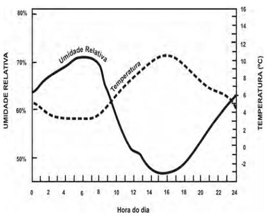 O gráfico representa a relação entre a umidade relativa do ar e sua temperatura ao longo de um período de 24 horas em um determinado local.