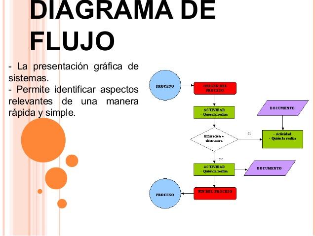 CP Trayecto II  Organizacin y Mtodos 6 Diagramacin
