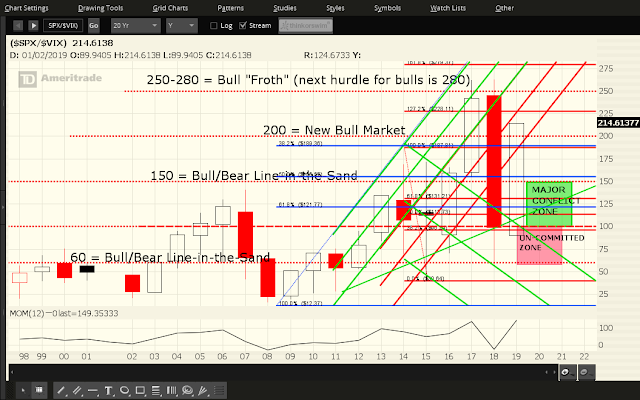 "SPX:VIX Ratio In ""New Bull Market"" Territory"
