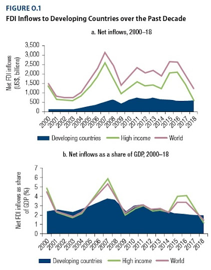 Why Foreign Direct Investment Was Already Sagging