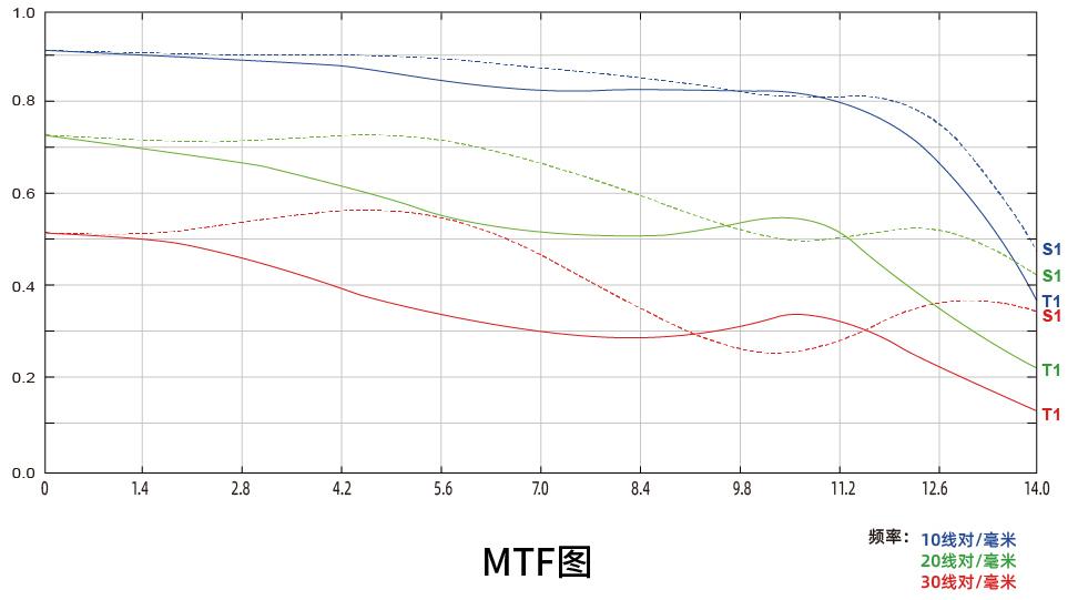 MTF-график объектива 7Artisans 25mm f/0.95
