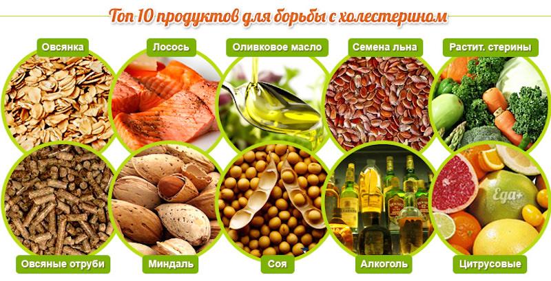 Как повысить хороший и снизить плохой холестерин