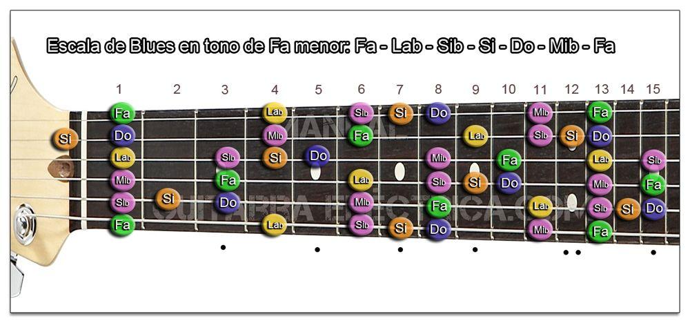 Escala de Blues Fa menor Guitarra (F m)