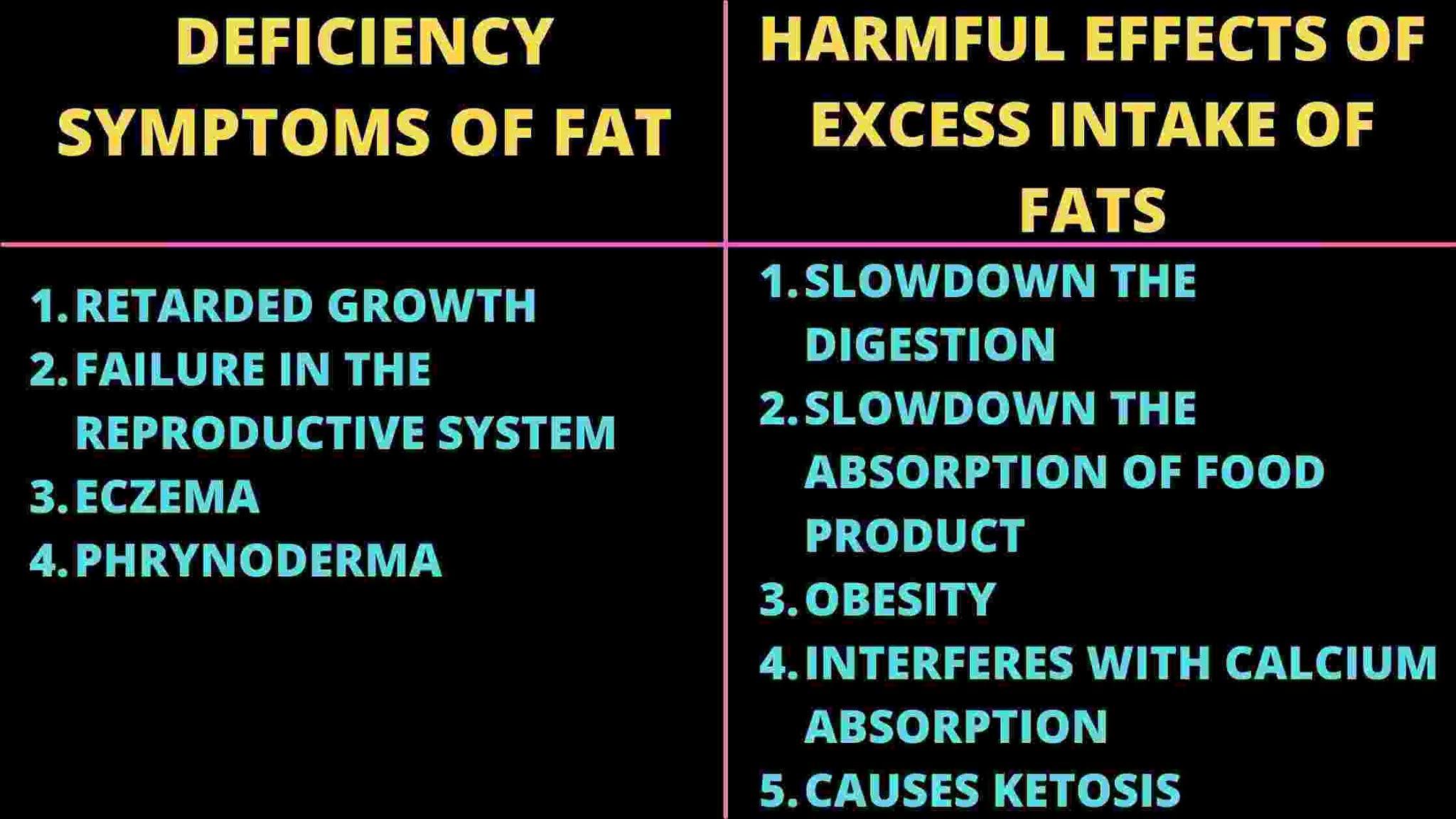 fat deficiency)