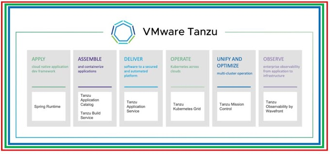 Introduction to VMware Tanzu and Tanzu Editions