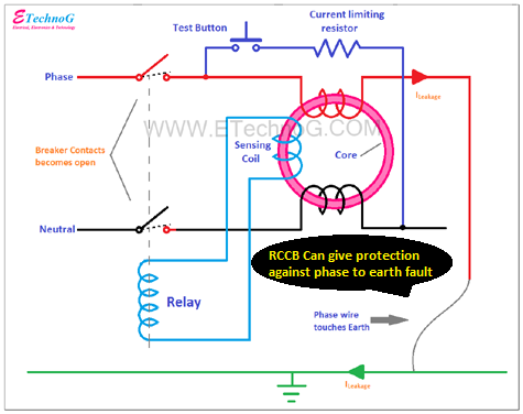 The list of Electrical Fault RCCB can Protect