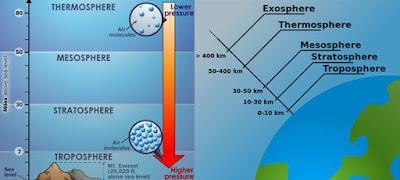 Lapisan - Lapisan Dalam Atmosfer Bumi