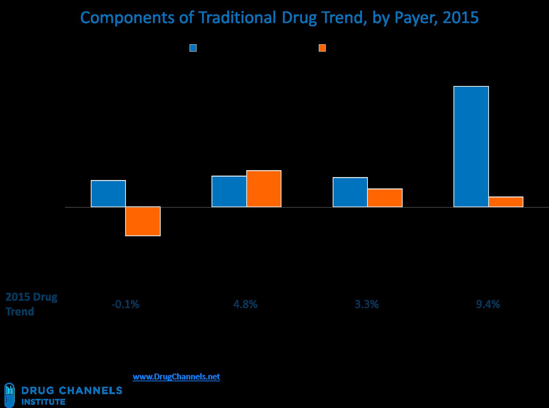 Drug Channels: Four Takeaways on Drug Spending Realities