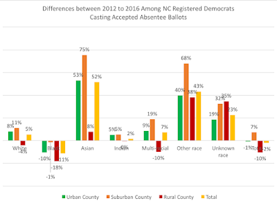Differences in Absentee Ballots: 2012 vs. 2016 by Party Registration in North Carolina