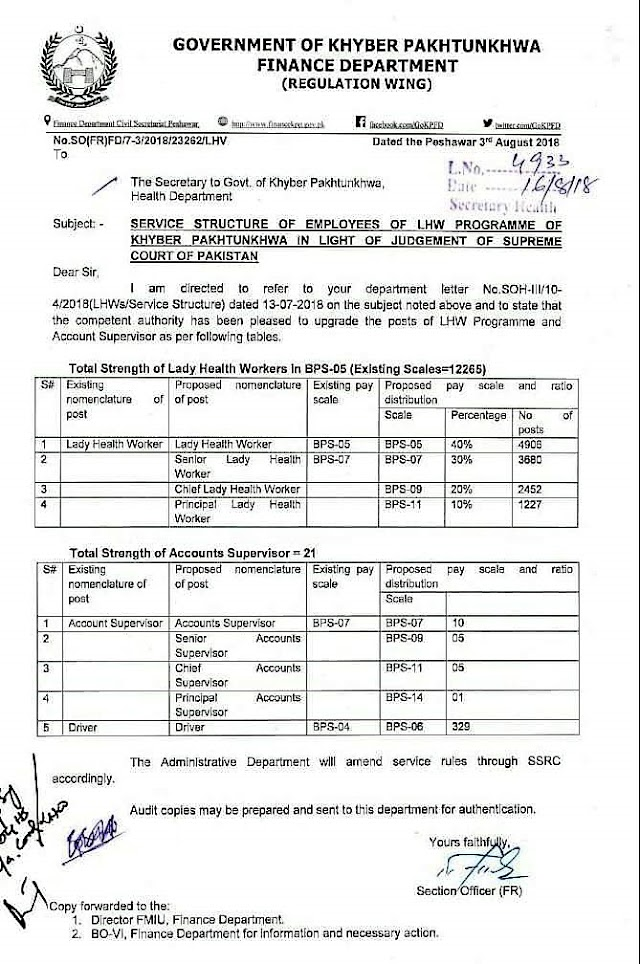 NOTIFICATION REGARDING SERVICE STRUCTURE / UPGRADATION OF POSTS OF LHW PROGRAMME AND ACCOUNT SUPERVISOR BY GOVERNMENT OF KPK