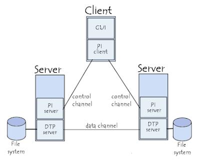 Pengertian FTP dan Fungsinya