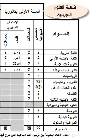 مواد ومعاملات الامتحان الجهوي والامتحان الوطني الموحد- المترشحون الرسميون